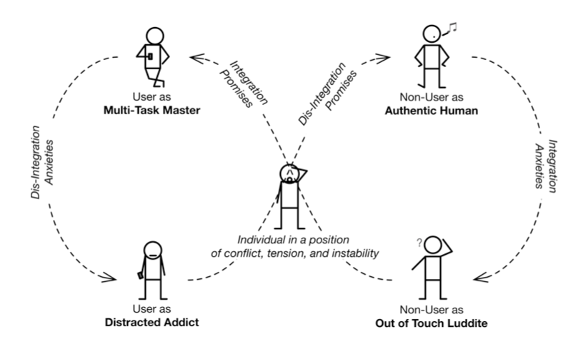 A diagram depicting the ways that individuals are simultaneously compelled to both adopt and reject the smartphone.